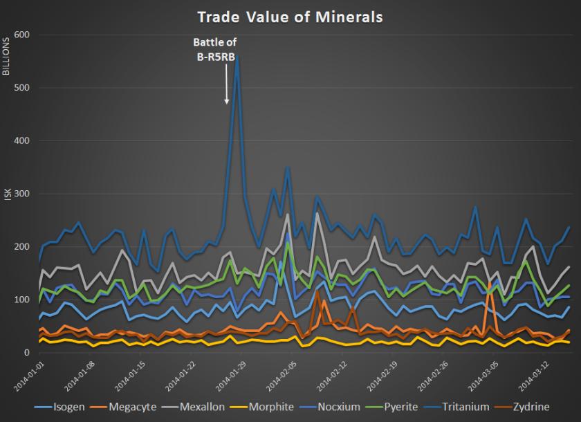 Mineral_Trade_Value